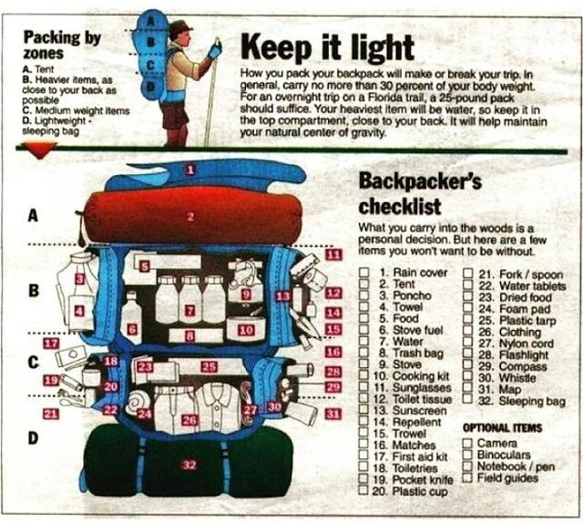 Backpackers Checklist Yanieyusufyanieyusuf